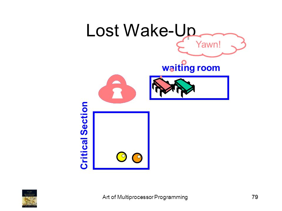 Art of Multiprocessor Programming79 Lost Wake-Up Critical Section waiting room Yawn!