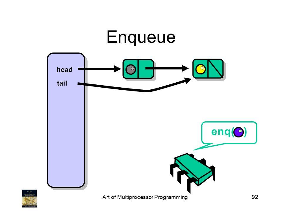 Art of Multiprocessor Programming92 Enqueue head tail enq( )