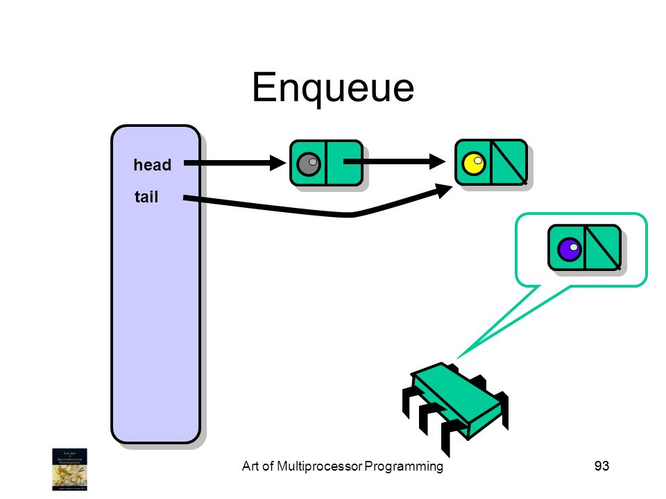 Art of Multiprocessor Programming93 Enqueue head tail