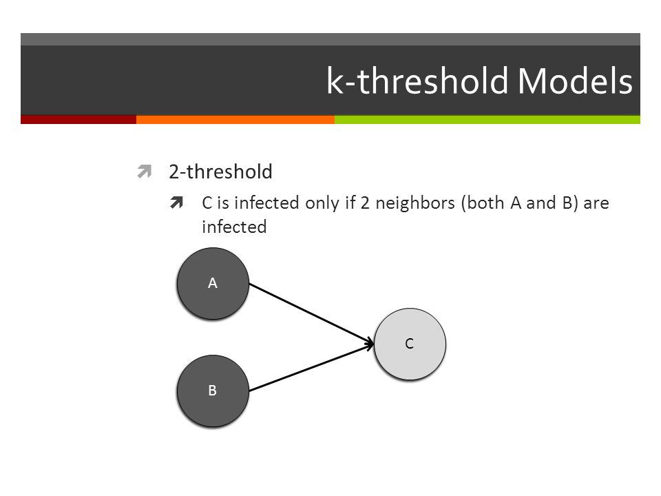k-threshold Models 2-threshold C is infected only if 2 neighbors (both A and B) are infected A B C