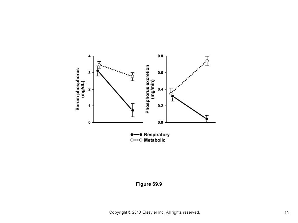 10 Figure 69.9 Copyright © 2013 Elsevier Inc. All rights reserved.