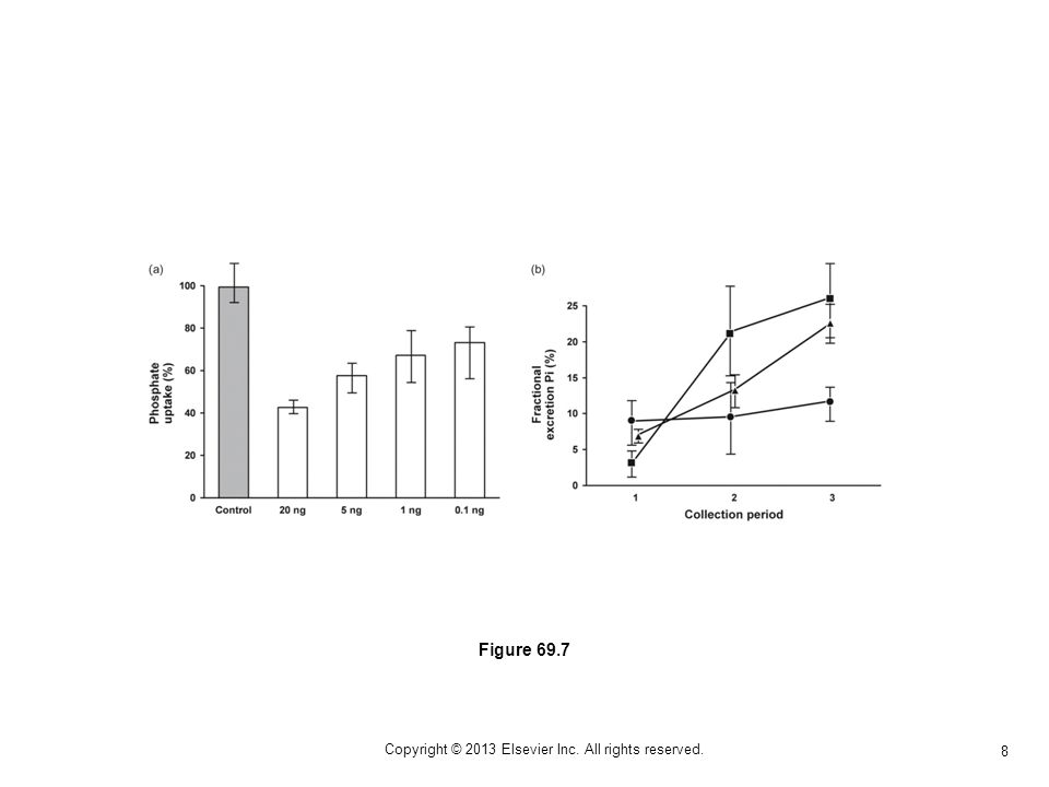 8 Figure 69.7 Copyright © 2013 Elsevier Inc. All rights reserved.
