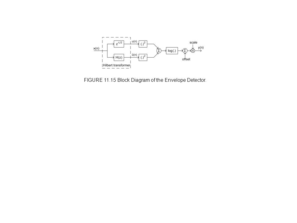 FIGURE 11.15 Block Diagram of the Envelope Detector.