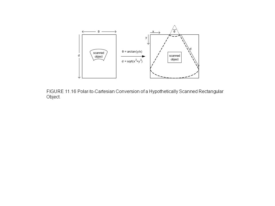 FIGURE 11.16 Polar-to-Cartesian Conversion of a Hypothetically Scanned Rectangular Object.