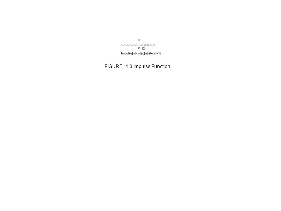 FIGURE 11.3 Impulse Function.