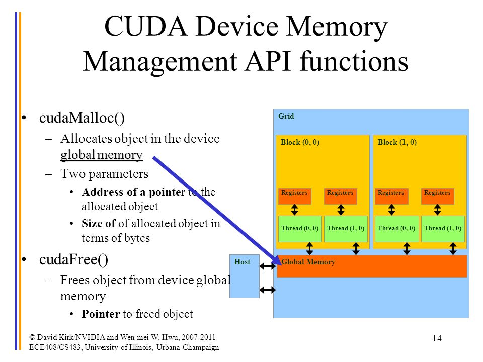 Grid Global Memory Block (0, 0) Thread (0, 0) Registers Thread (1, 0) Registers Block (1, 0) Thread (0, 0) Registers Thread (1, 0) Registers Host CUDA Device Memory Management API functions cudaMalloc() global memory –Allocates object in the device global memory –Two parameters Address of a pointer to the allocated object Size of of allocated object in terms of bytes cudaFree() –Frees object from device global memory Pointer to freed object 14 © David Kirk/NVIDIA and Wen-mei W.