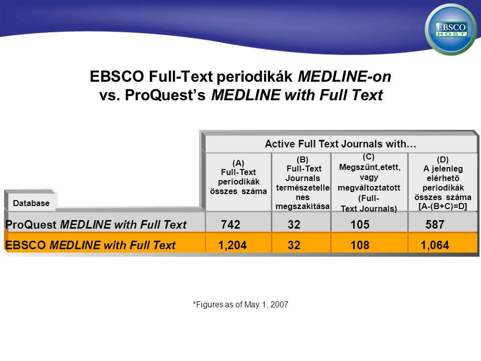 EBSCO Full-Text periodikák MEDLINE-on vs. ProQuests MEDLINE with Full Text ProQuest MEDLINE with Full Text 74232105587 EBSCO MEDLINE with Full Text 1,