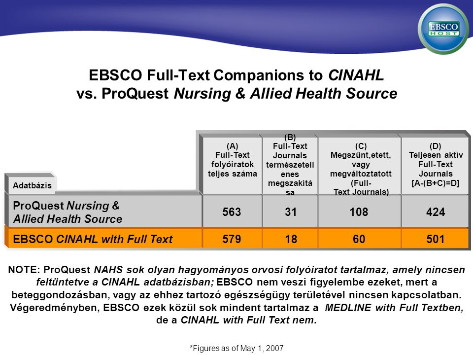 EBSCO Full-Text Companions to CINAHL vs.