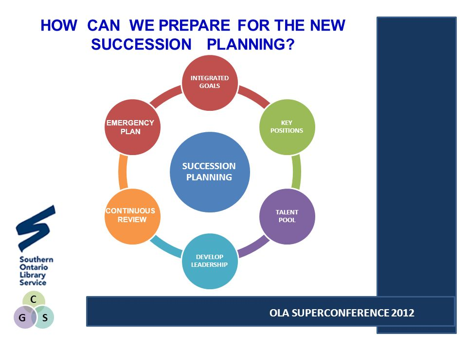 C SG OLA SUPERCONFERENCE 2012 SUCCESSION PLANNING INTEGRATED GOALS KEY POSITIONS TALENT POOL DEVELOP LEADERSHIP CONTINUOUS REVIEW EMERGENCY PLAN HOW CAN WE PREPARE FOR THE NEW SUCCESSION PLANNING