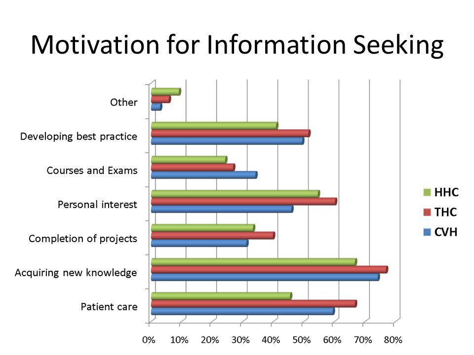 Motivation for Information Seeking