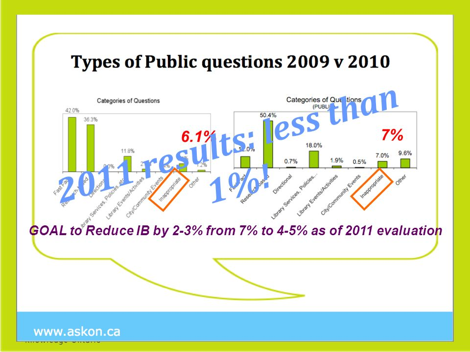 6.1% 7% GOAL to Reduce IB by 2-3% from 7% to 4-5% as of 2011 evaluation 2011 results: less than 1%!