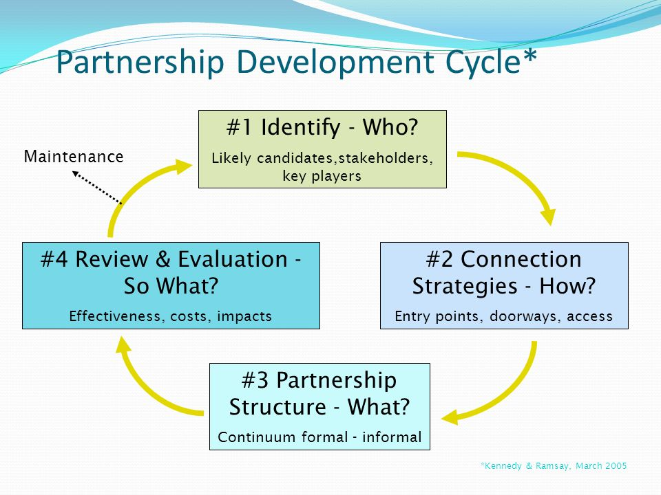 Partnership Development Cycle* #1 Identify - Who? Likely candidates,stakeholders, key players #3 Partnership Structure - What? Continuum formal - info