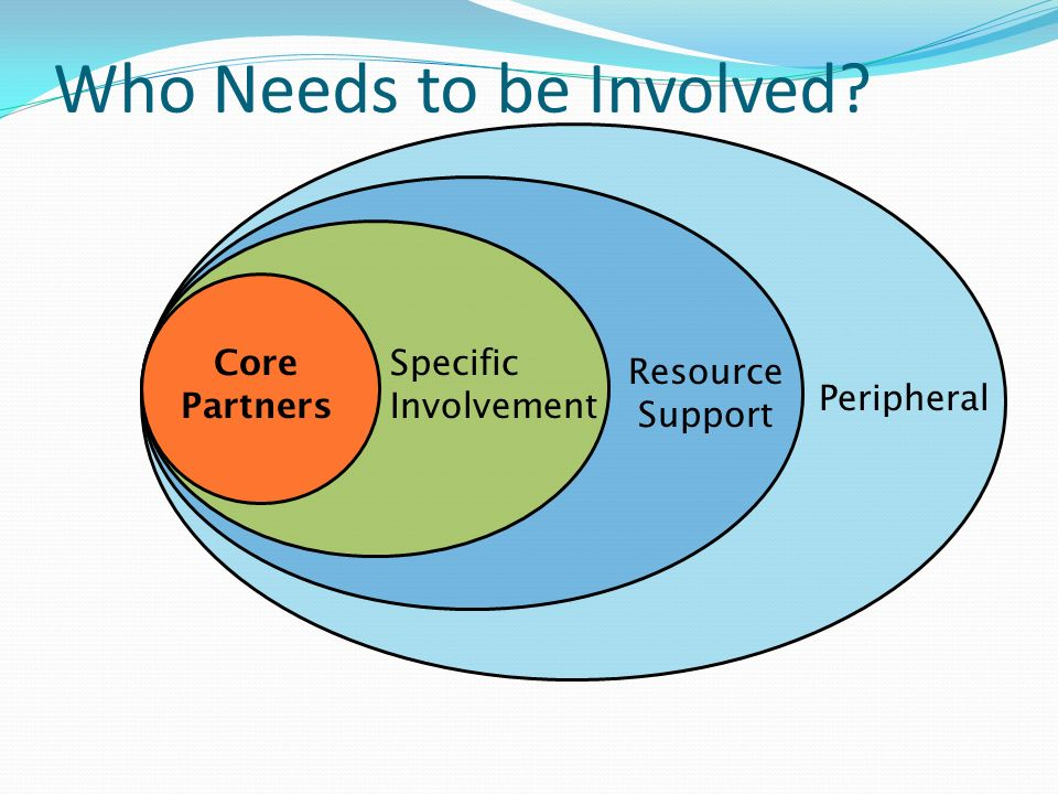 Who Needs to be Involved? Core Partners Specific Involvement Resource Support Peripheral