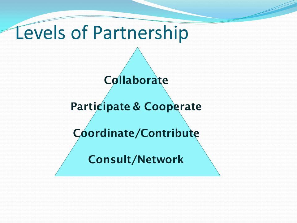 Levels of Partnership Collaborate Participate & Cooperate Coordinate/Contribute Consult/Network