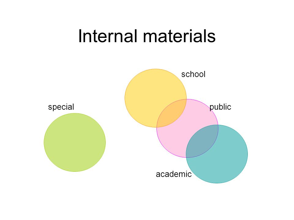 Internal materials school public academic special