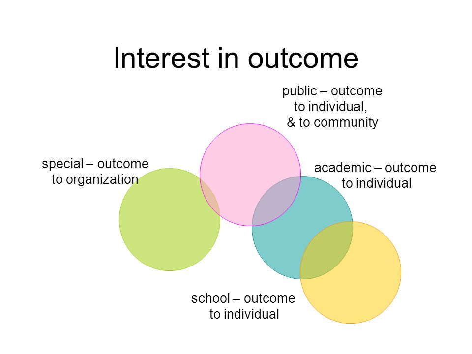 Interest in outcome public – outcome to individual, & to community academic – outcome to individual school – outcome to individual special – outcome t