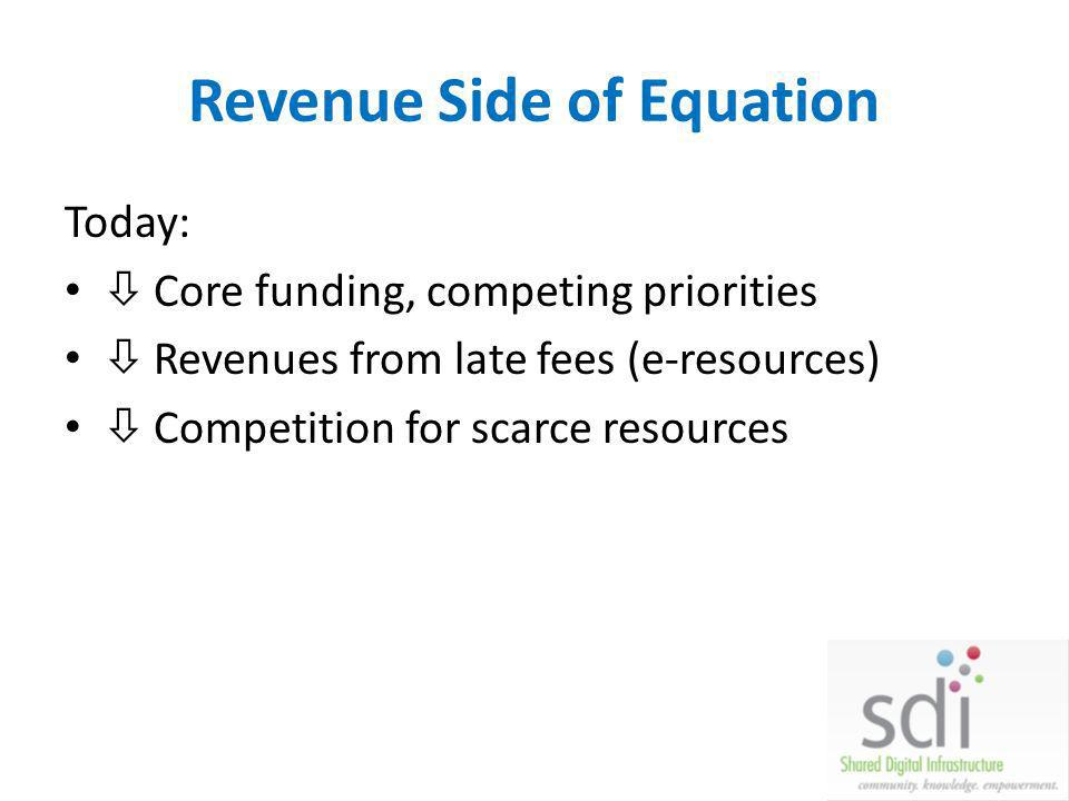 Revenue Side of Equation Today: Core funding, competing priorities Revenues from late fees (e-resources) Competition for scarce resources