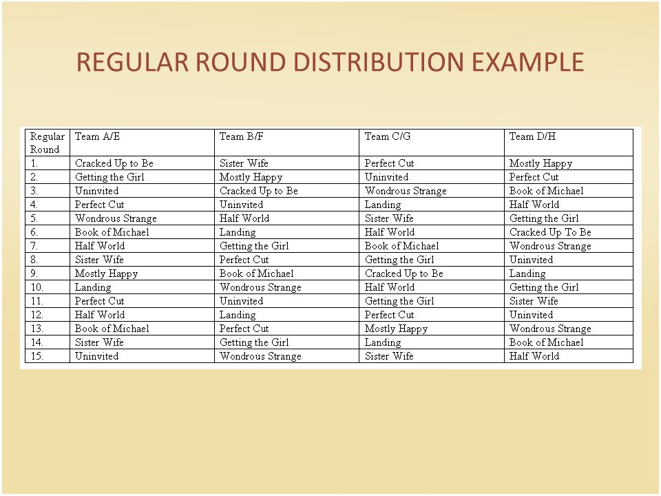 REGULAR ROUND DISTRIBUTION EXAMPLE