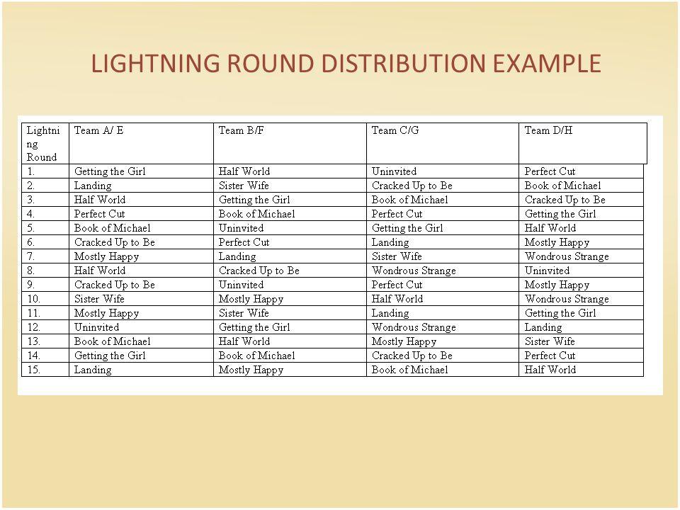 LIGHTNING ROUND DISTRIBUTION EXAMPLE