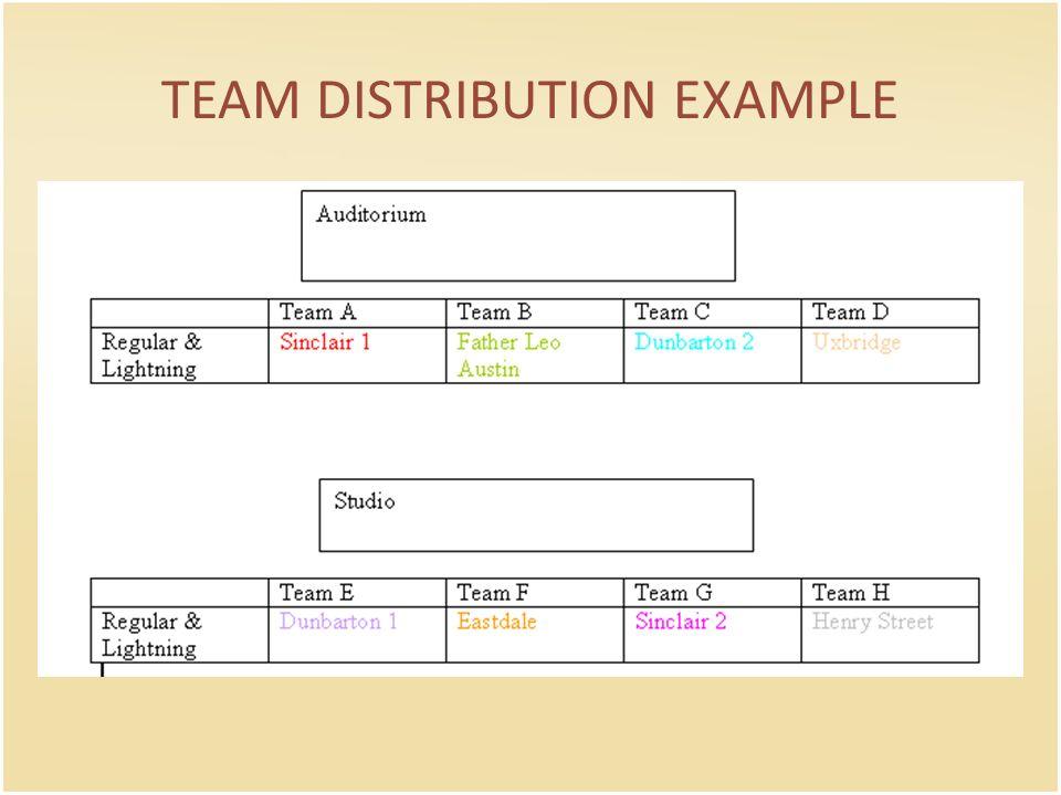 TEAM DISTRIBUTION EXAMPLE