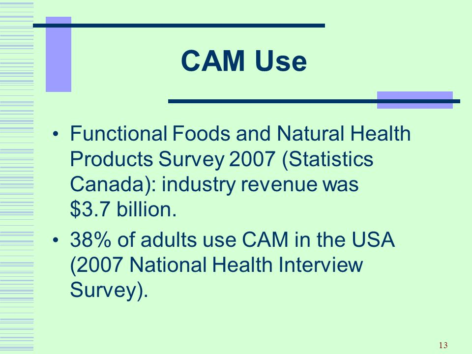 13 CAM Use Functional Foods and Natural Health Products Survey 2007 (Statistics Canada): industry revenue was $3.7 billion. 38% of adults use CAM in t