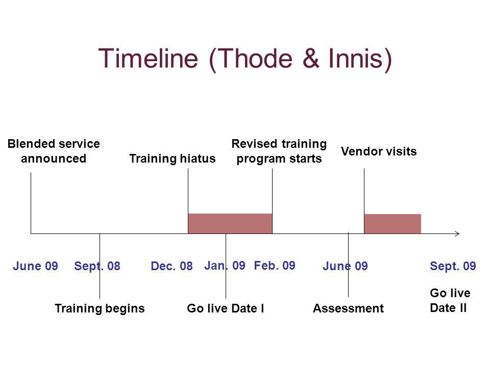 Timeline (Thode & Innis) Blended service announced Training beginsGo live Date I Training hiatus Revised training program starts Assessment Sept.