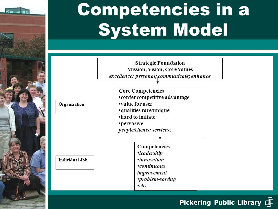 Pickering Public Library Competencies in a System Model Strategic Foundation Mission, Vision, Core Values excellence; personal; communicate; enhance Core Competencies confer competitive advantage value for user qualities rare/unique hard to imitate pervasive people/clients; services; Competencies leadership innovation continuous improvement problem-solving etc.