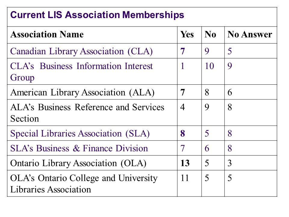 Current LIS Association Memberships Association NameYesNoNo Answer Canadian Library Association (CLA)795 CLAs Business Information Interest Group 1109