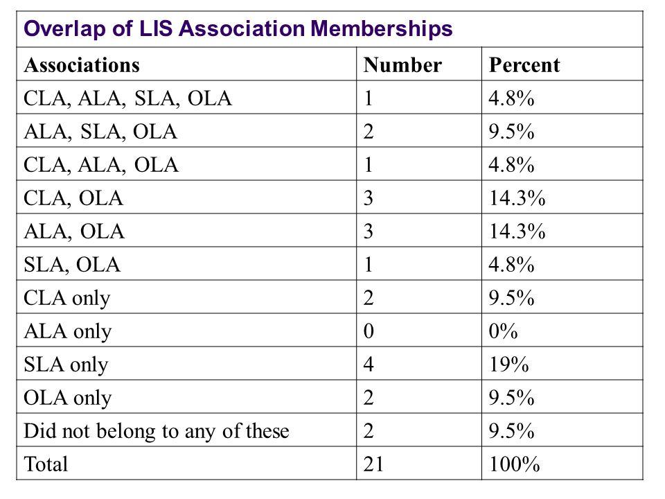 Overlap of LIS Association Memberships AssociationsNumberPercent CLA, ALA, SLA, OLA14.8% ALA, SLA, OLA29.5% CLA, ALA, OLA14.8% CLA, OLA314.3% ALA, OLA