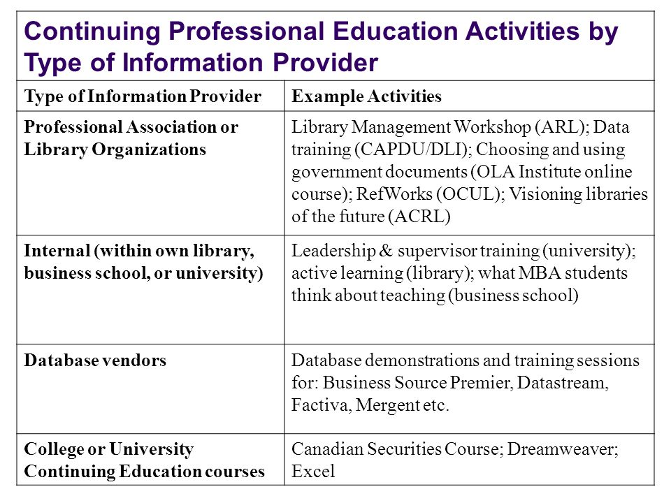 Continuing Professional Education Activities by Type of Information Provider Type of Information ProviderExample Activities Professional Association o