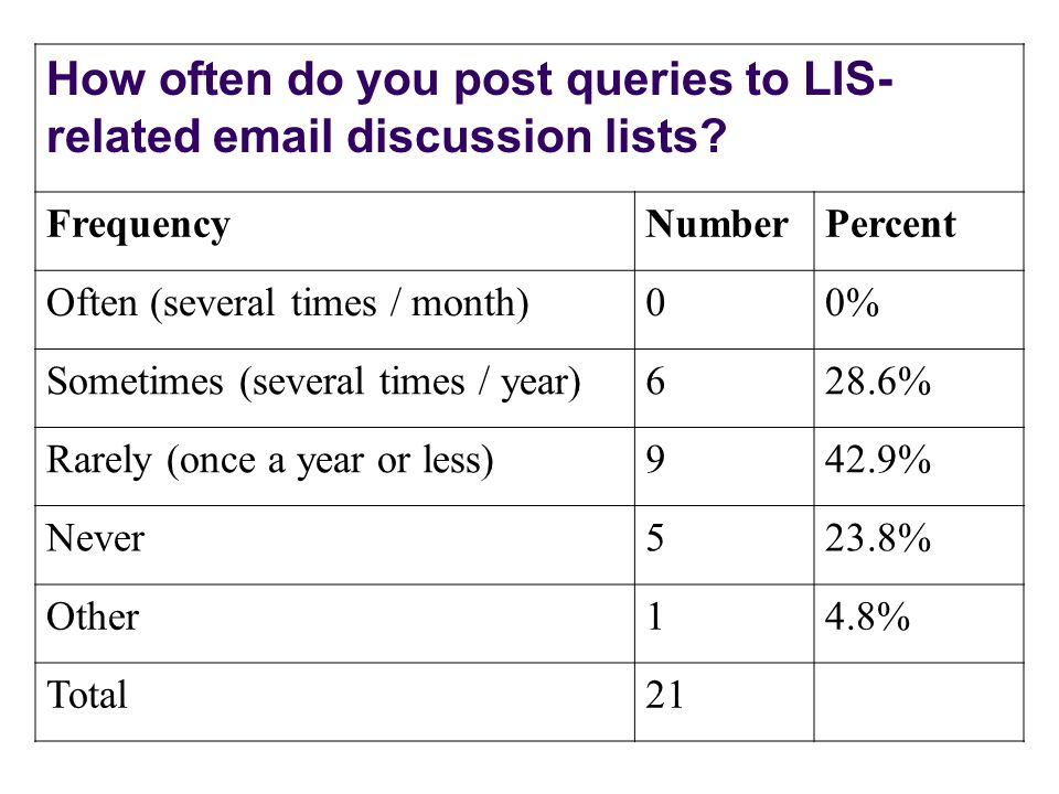 How often do you post queries to LIS- related email discussion lists? FrequencyNumberPercent Often (several times / month)00% Sometimes (several times