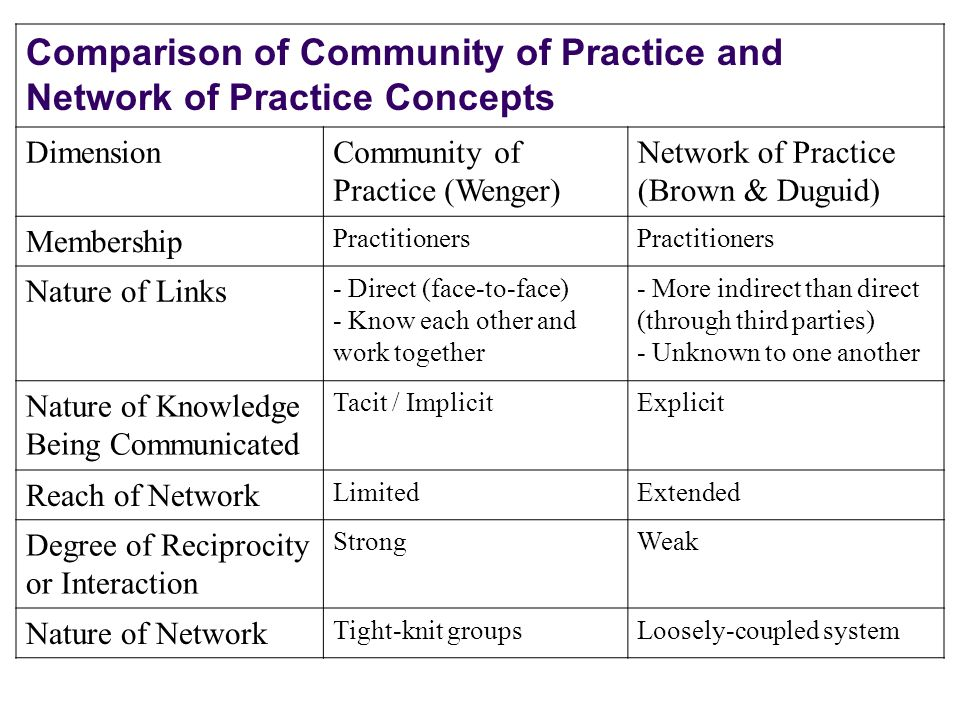 Comparison of Community of Practice and Network of Practice Concepts DimensionCommunity of Practice (Wenger) Network of Practice (Brown & Duguid) Memb