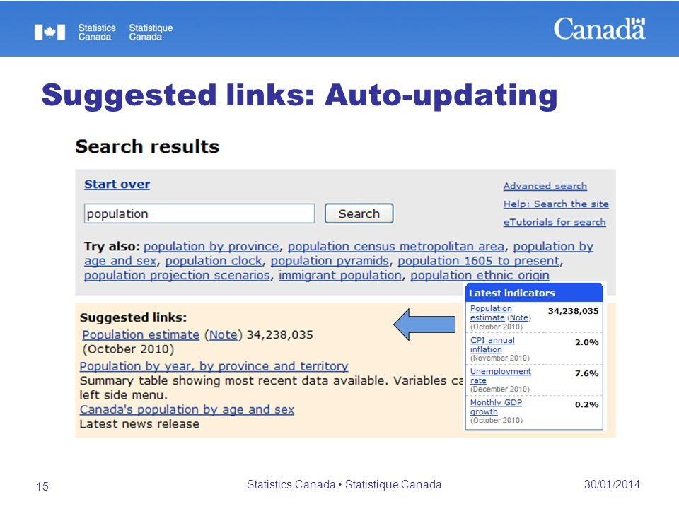 Suggested links: Auto-updating 30/01/2014 Statistics Canada Statistique Canada 15
