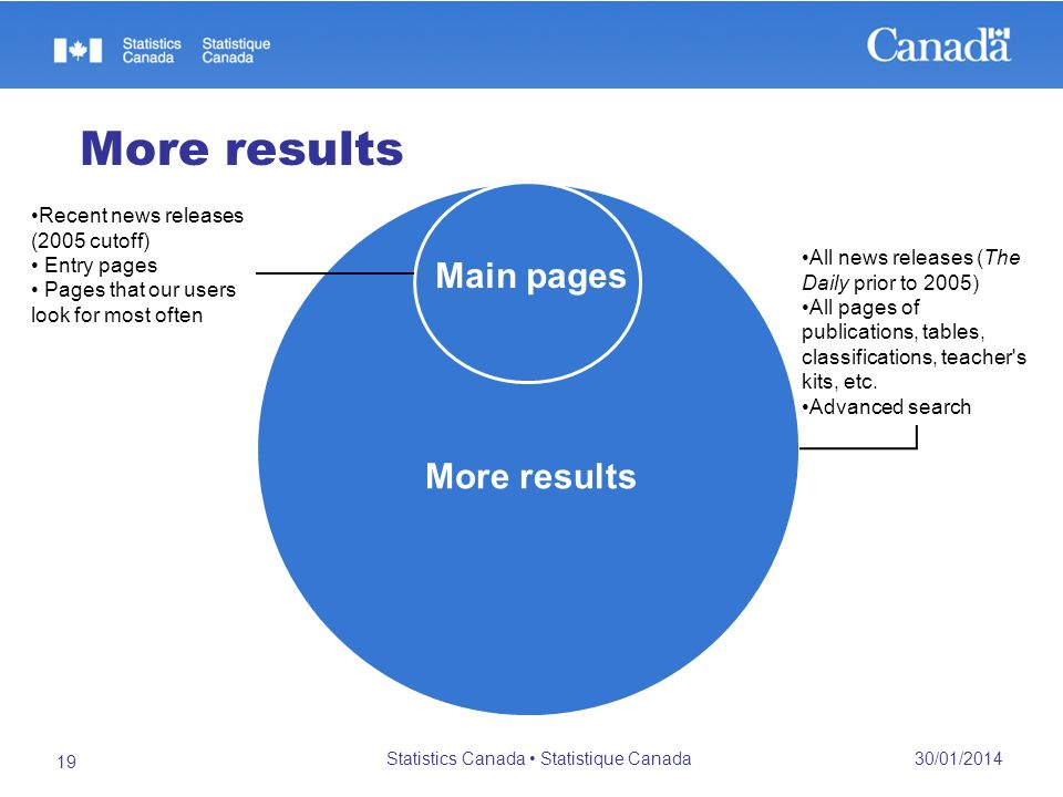 More results 30/01/2014 Statistics Canada Statistique Canada 19 Main pages More results Recent news releases (2005 cutoff) Entry pages Pages that our users look for most often All news releases (The Daily prior to 2005) All pages of publications, tables, classifications, teacher s kits, etc.