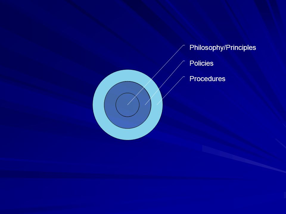 Procedures Policies Philosophy/Principles