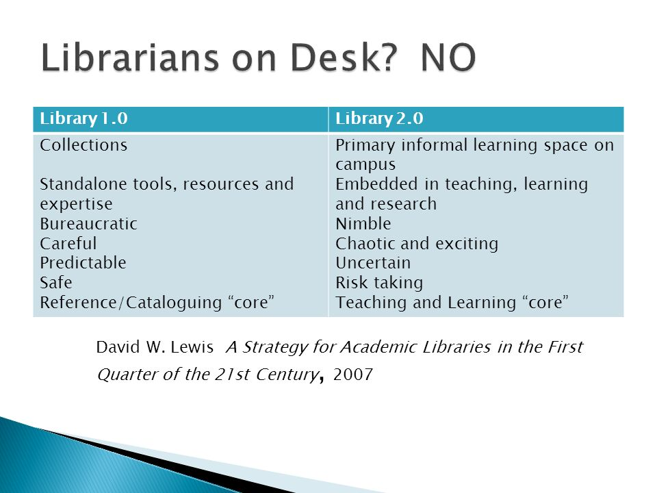 Library 1.0Library 2.0 Collections Standalone tools, resources and expertise Bureaucratic Careful Predictable Safe Reference/Cataloguing core Primary informal learning space on campus Embedded in teaching, learning and research Nimble Chaotic and exciting Uncertain Risk taking Teaching and Learning core David W.