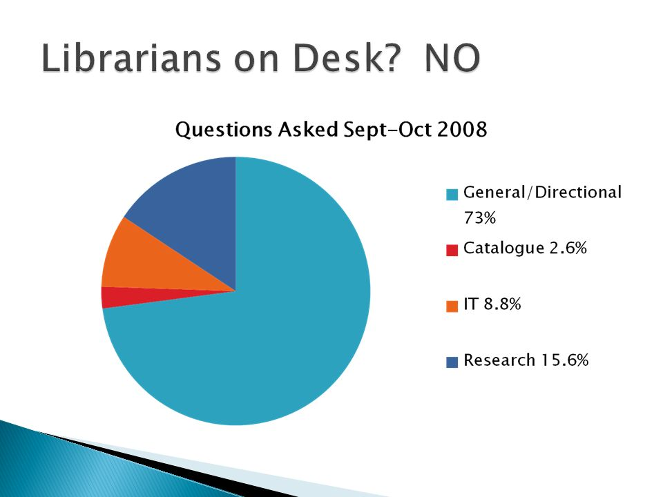 Focus on Facts: Trend in academic libraries to remove librarians from desk or keep them on for minimal hours McMaster is currently working on new Blended Service desks University of Western Ontario Science Library has already done so St.