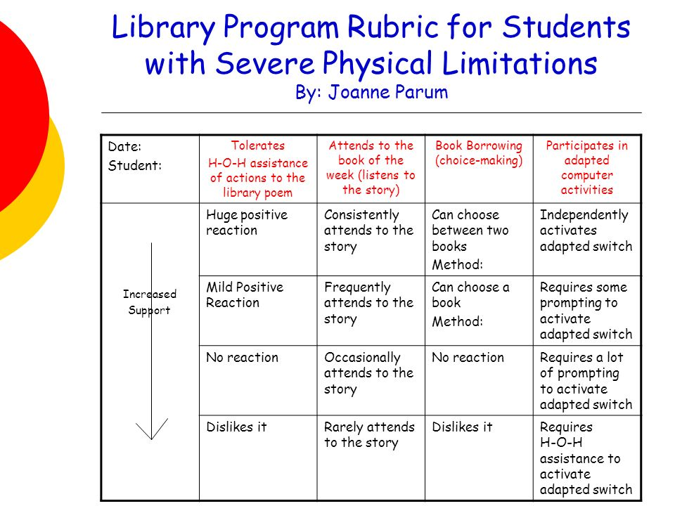 Library Program Rubric for Students with Severe Physical Limitations By: Joanne Parum Date: Student: Tolerates H-O-H assistance of actions to the library poem Attends to the book of the week (listens to the story) Book Borrowing (choice-making) Participates in adapted computer activities Increased Support Huge positive reaction Consistently attends to the story Can choose between two books Method: Independently activates adapted switch Mild Positive Reaction Frequently attends to the story Can choose a book Method: Requires some prompting to activate adapted switch No reactionOccasionally attends to the story No reactionRequires a lot of prompting to activate adapted switch Dislikes itRarely attends to the story Dislikes itRequires H-O-H assistance to activate adapted switch