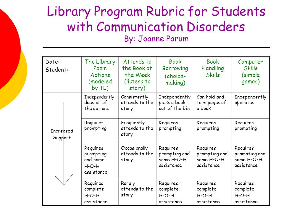 Library Program Rubric for Students with Communication Disorders By: Joanne Parum Date: Student: The Library Poem Actions (modeled by TL) Attends to the Book of the Week (listens to story) Book Borrowing (choice- making) Book Handling Skills Computer Skills (simple games) Increased Support Independently does all of the actions Consistently attends to the story Independently picks a book out of the bin Can hold and turn pages of a book Independently operates Requires prompting Frequently attends to the story Requires prompting Requires prompting and some H-O-H assistance Occasionally attends to the story Requires prompting and some H-O-H assistance Requires complete H-O-H assistance Rarely attends to the story Requires complete H-O-H assistance Requires complete H-O-H assistance Requires complete H-O-H assistance