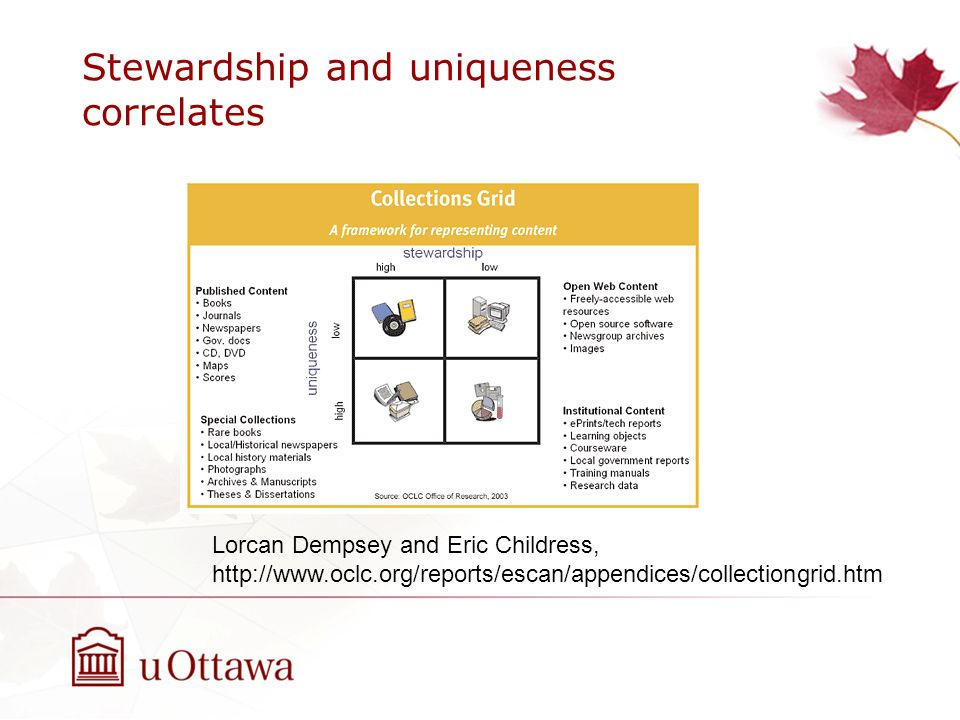 Stewardship and uniqueness correlates Lorcan Dempsey and Eric Childress, http://www.oclc.org/reports/escan/appendices/collectiongrid.htm