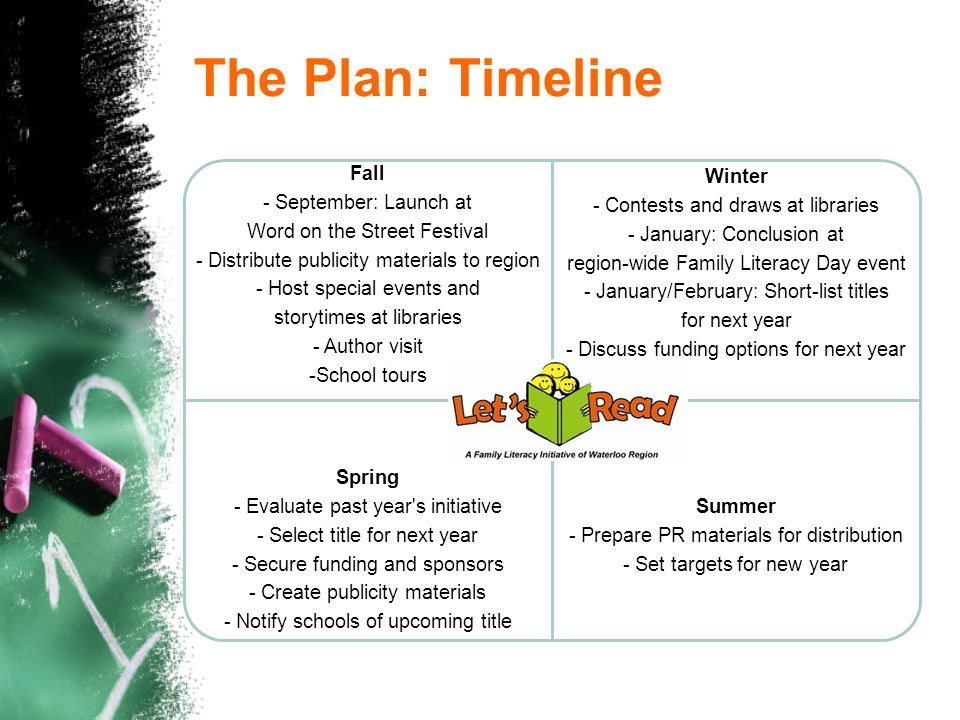 The Plan: Timeline Fall - September: Launch at Word on the Street Festival - Distribute publicity materials to region - Host special events and storytimes at libraries - Author visit -School tours Winter - Contests and draws at libraries - January: Conclusion at region-wide Family Literacy Day event - January/February: Short-list titles for next year - Discuss funding options for next year Spring - Evaluate past year s initiative - Select title for next year - Secure funding and sponsors - Create publicity materials - Notify schools of upcoming title Summer - Prepare PR materials for distribution - Set targets for new year