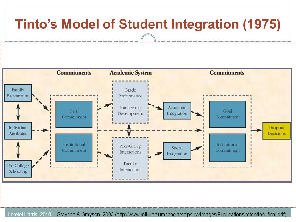 Tintos Model of Student Integration (1975) Grayson & Grayson, 2003 (http://www.millenniumscholarships.ca/images/Publications/retention_final.pdf)Lorel