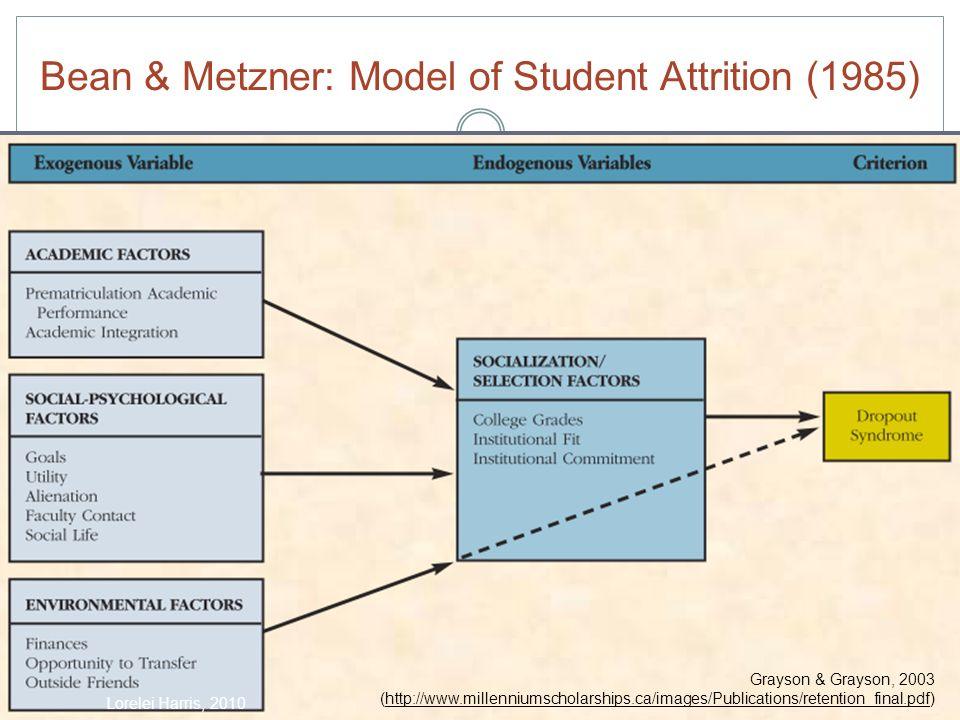 Bean & Metzner: Model of Student Attrition (1985) Grayson & Grayson, 2003 (http://www.millenniumscholarships.ca/images/Publications/retention_final.pdf) Lorelei Harris, 2010