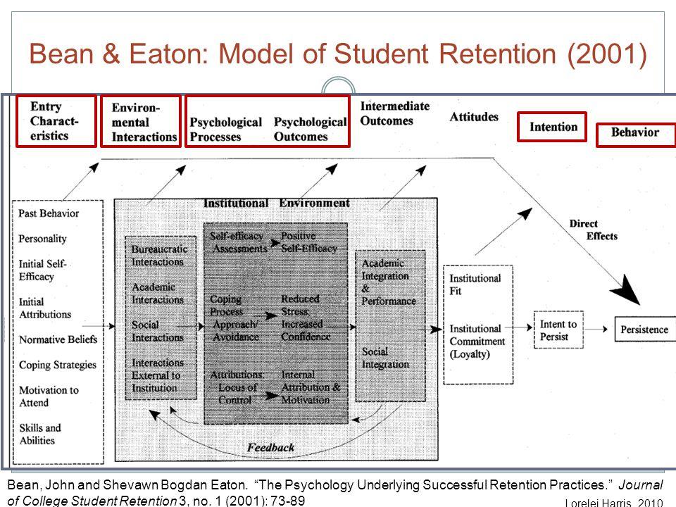 Bean & Eaton: Model of Student Retention (2001) Bean, John and Shevawn Bogdan Eaton.