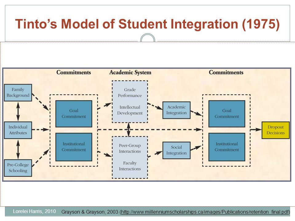 Tintos Model of Student Integration (1975) Grayson & Grayson, 2003 (http://www.millenniumscholarships.ca/images/Publications/retention_final.pdf) Lorelei Harris, 2010
