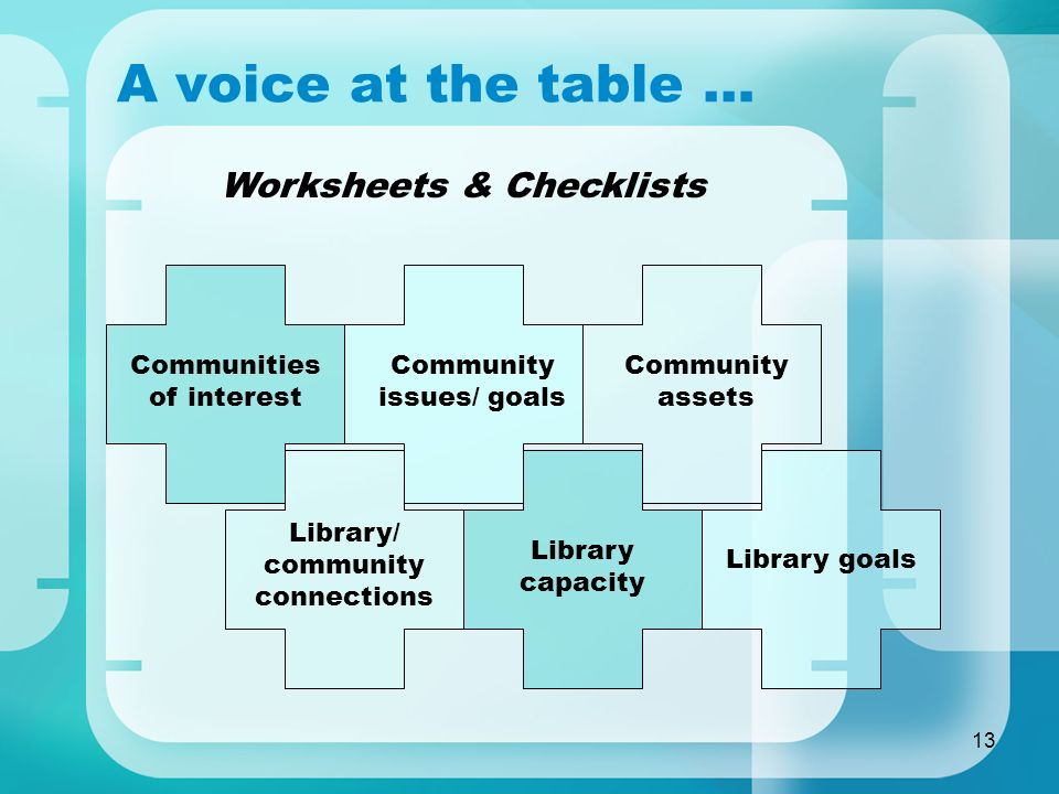 13 A voice at the table … Communities of interest Community issues/ goals Community assets Library/ community connections Library capacity Library goals Worksheets & Checklists