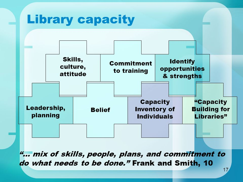 17 Library capacity Capacity Inventory of Individuals Capacity Building for Libraries Skills, culture, attitude Commitment to training Identify opportunities & strengths Leadership, planning Belief … mix of skills, people, plans, and commitment to do what needs to be done.