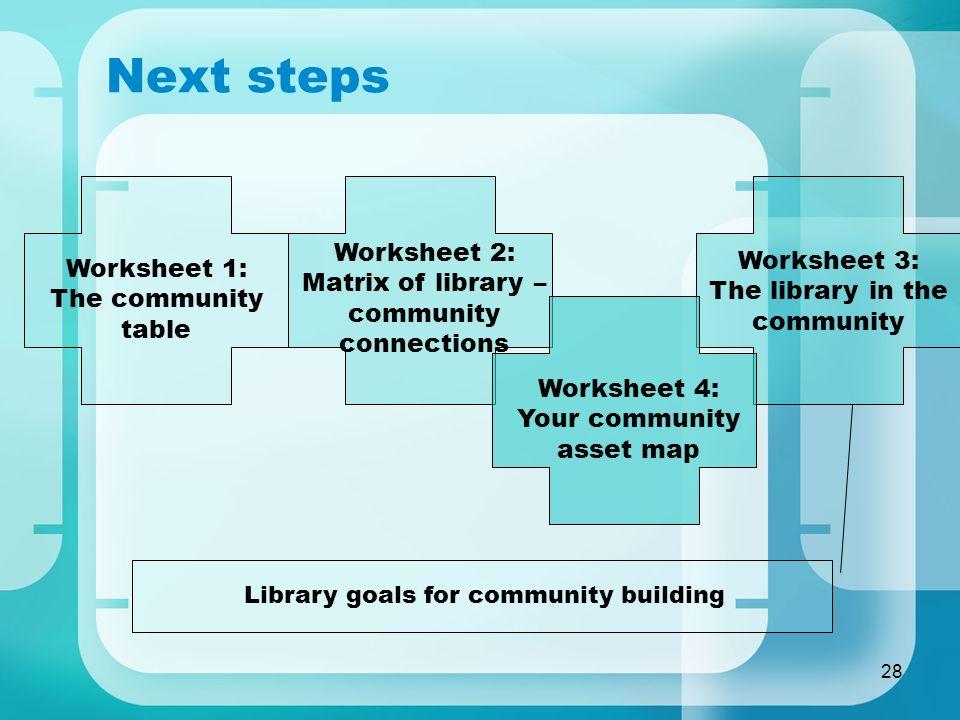 28 Next steps Worksheet 1: The community table Worksheet 2: Matrix of library – community connections Worksheet 4: Your community asset map Worksheet 3: The library in the community Library goals for community building
