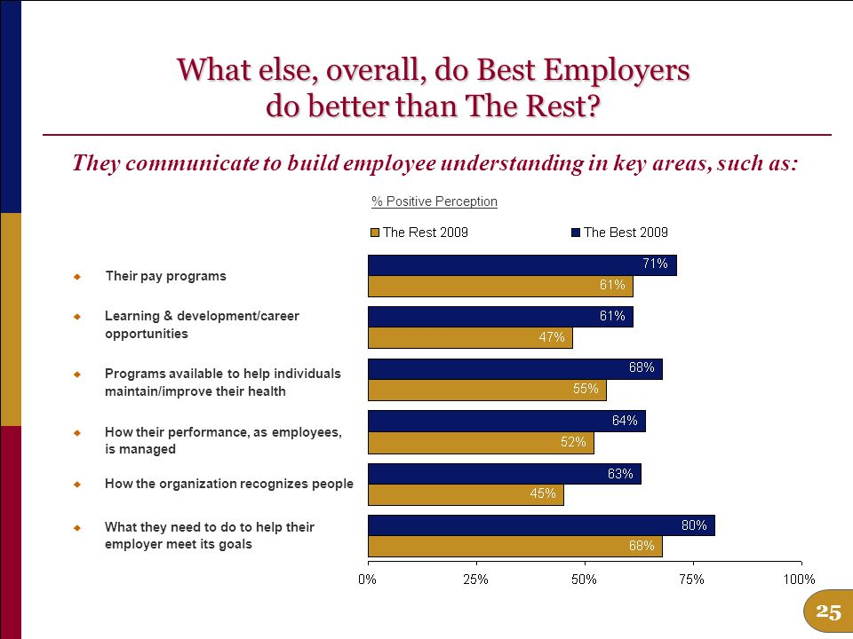 24 What else, overall, do Best Employers do better than The Rest.