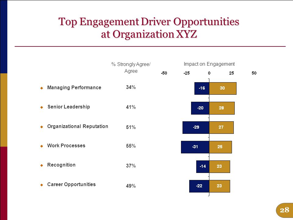 27 Where are the best opportunities for improving engagement.